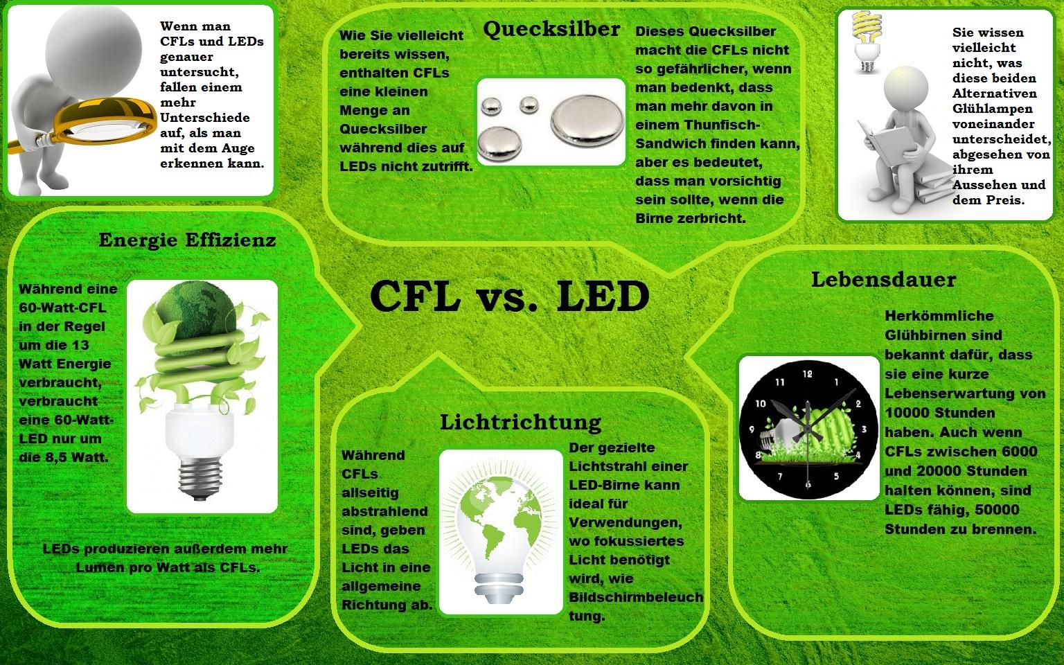 Infographic-cfl-vs-led