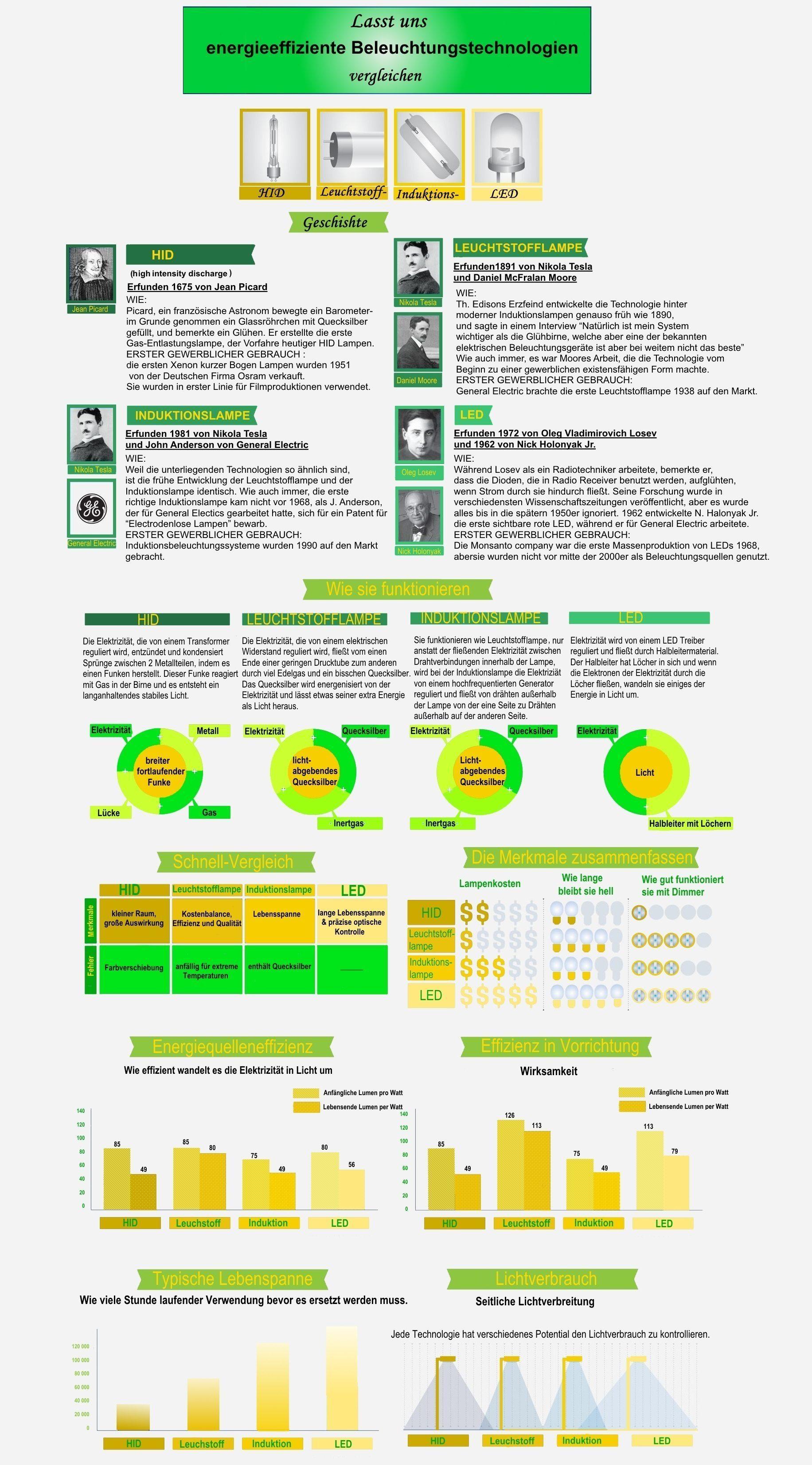 beleuchtungstechnologie-vergleichen-infografik