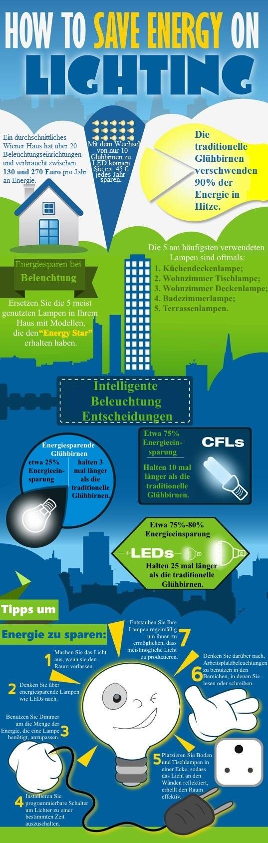 Wie Man Energie Bei Beleuchtung Sparen Kann
